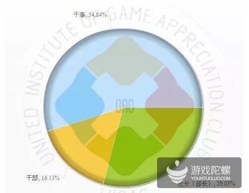 2015年中国大学生就业报告:半数希望从事游戏工作