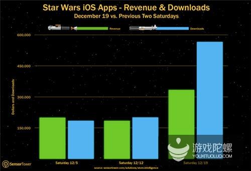 《星球大战:原力觉醒》首映 星战手游下载量收入翻番