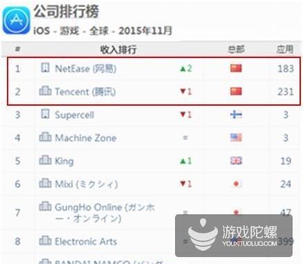 2015年11月全球iOS手游开发商收入榜