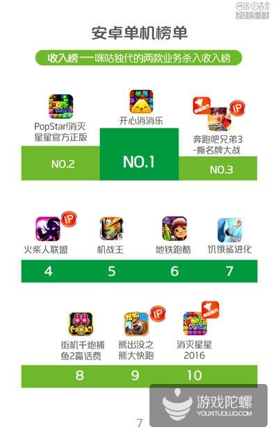 咪咕游戏11月报告:IP优势明显 消除、棋牌手游用户黏性高