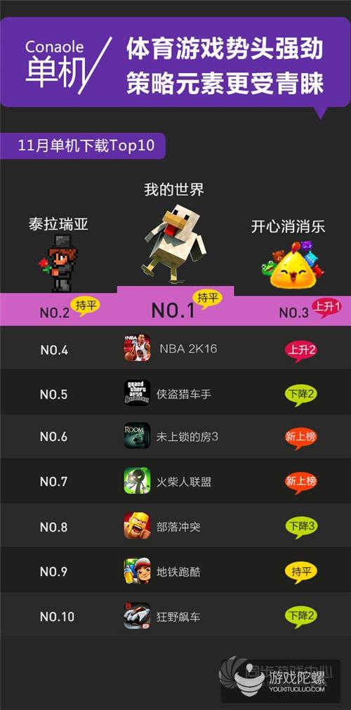 同步游戏中心2015年11月数据报告
