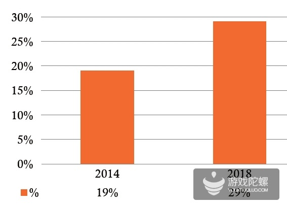 美国移动互联网数据报告:预计2015年移动游戏市场规模为63.3亿美元,10家厂商占据75%份额