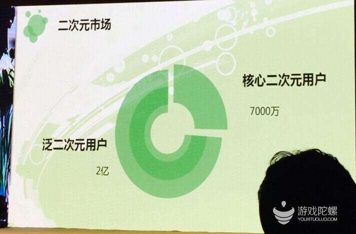 近3亿用户的二次元市场,要用怎样的姿势来抢占?