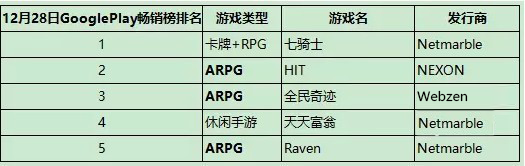 从渠道、IP、运营、手游类型看韩国手游市场2015年的变化