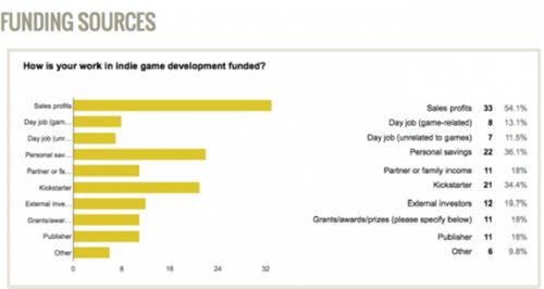 调查称游戏收入是独立开发者主要资金来源 78%游戏能回本