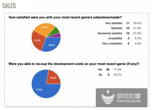 游戏销售收入及开发者满意度调查