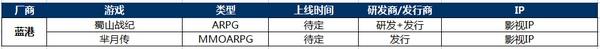 蓝港 2016年Q1腾讯网易等十家大厂重点产品发行计划