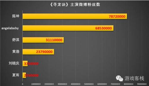 13亿票房的《寻龙诀》,做IP还需了解的八大数据
