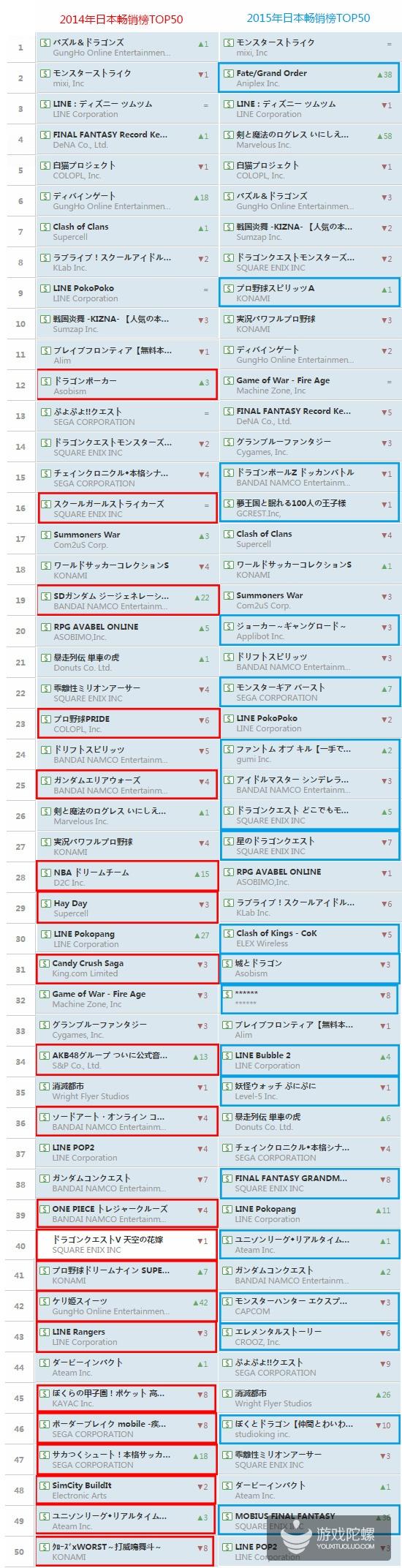 日本畅销榜:29款手游成功在Top50维持1年,中国仅2款突围