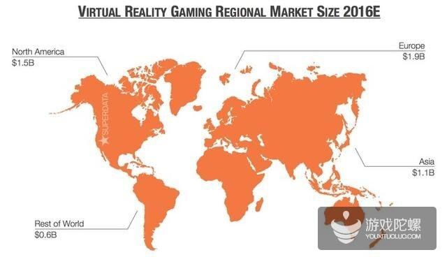 SuperData:2016年VR市场规模或超336亿人民币