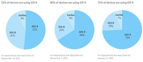 iOS9装机率突破75% 距离正式发布不到四个月