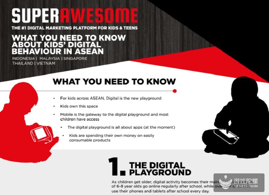 东南亚儿童比美国儿童更爱玩手游 TOP10应用游戏达8款