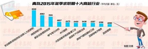 2015年四季度十大高薪行业出炉:网游行业居亚军