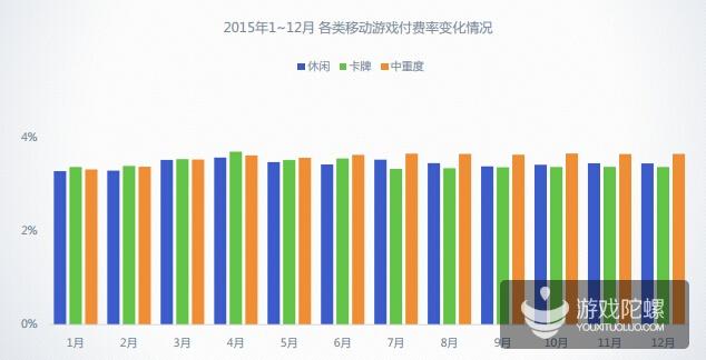 TalkingData12月数据:中重度产品占领市场,游戏用户质量提升