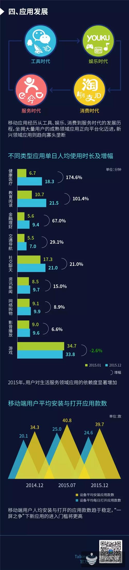 2015年移动互联网行业报告:移动用户、设备红利消失