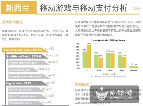 新西兰游戏市场揭秘:预计2016年产业总值3.47亿美元 增长18%