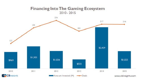 CB Insights:2015年游戏行业吸引10.2亿美元投资 VR和电竞最火