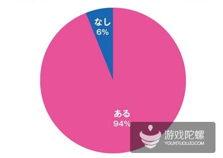 日本VR市场调查:近9成玩家认为VR硬件太贵