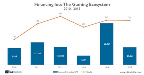 2015年游戏业融资额降至10亿美元 天使轮占42%连续三年下降