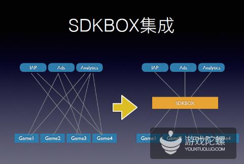 触控分拆SDKBOX业务成立新公司 力助国内CP接入海外服务