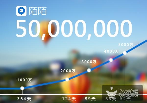 陌陌Q4净利润达1180万美元 移动游戏营收780万美元