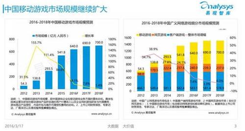 易观智库:中国移动游戏市场仍处于高速发展阶段