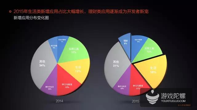 小米应用商店2015年分发量破350亿,占34.4%市场份额