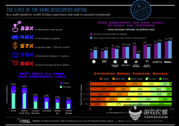 2014年Q3报告:游戏开发者收入情况