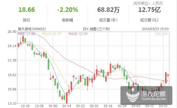 游久游戏股东刘亮、代琳被证监会立案调查