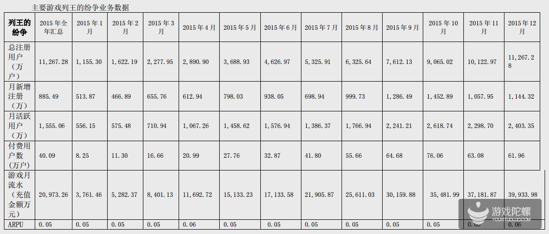 智明星通2015年收入31.25 亿元,COK月流水高达3.9亿元,将涉足VR