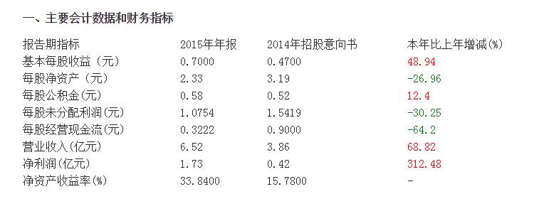 暴风科技2015年净利润1.73亿,同比增313.23%