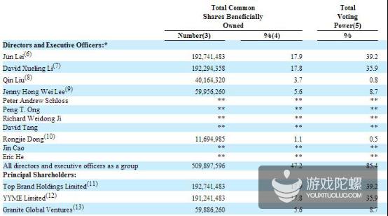 欢聚时代截止到2015年3月时的股权结构(腾讯科技配图)
