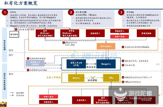 欢聚时代的私有化方案(腾讯科技配图)