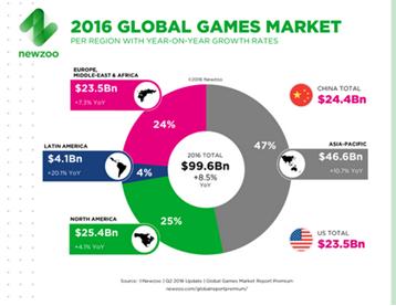 Newzoo:2016年全球游戏收入996亿美元 中国市场占比25%