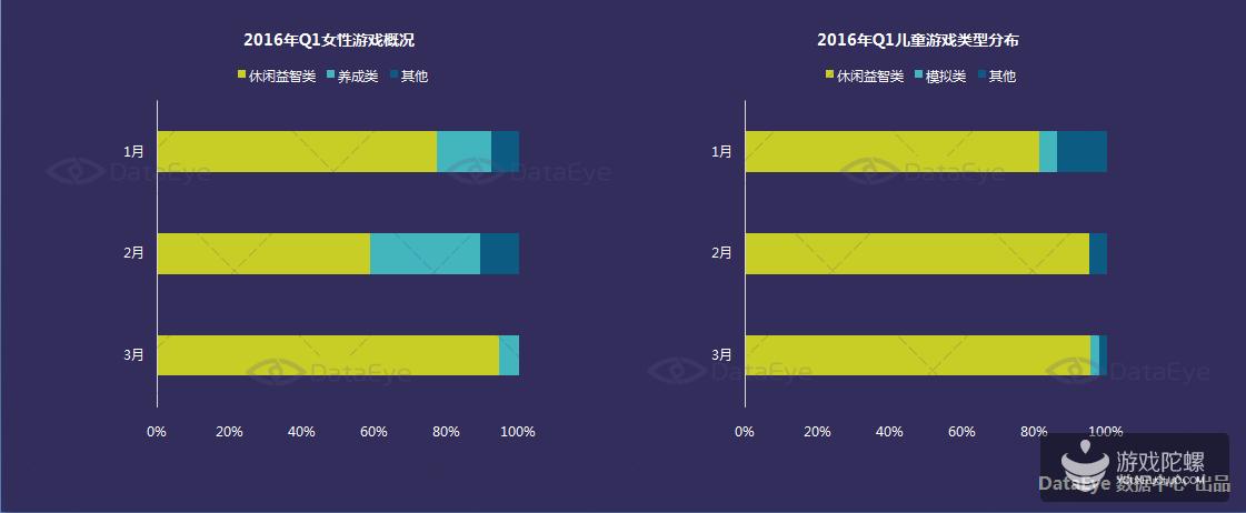 2016年Q1手游风向:新游开始拒绝同质化,正版IP占比上升
