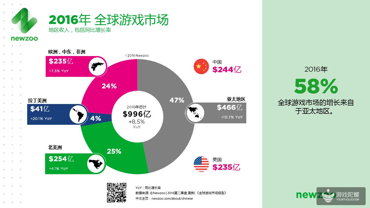 2016年全球游戏市场规模将达996亿美元,中国占1/4