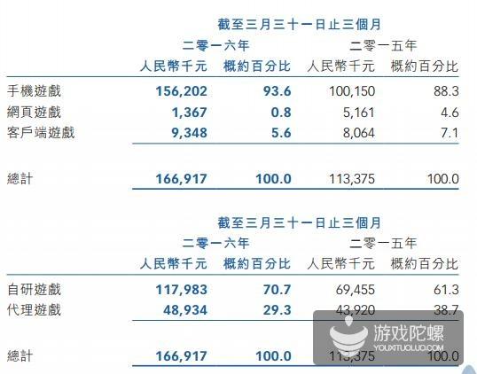 蓝港互动财报:Q1收入1.67亿元 超90%来自手游