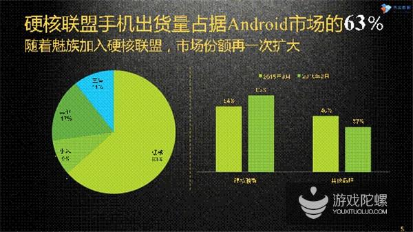 硬核联盟数据报告:硬核渠道市场占比23.4%,日活用户超1亿