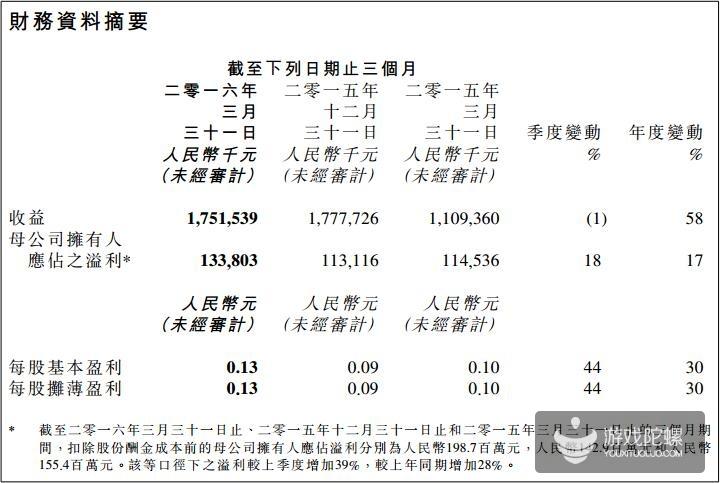 金山软件Q1财报:收入17.5亿元 网游收益4.57亿占比26%