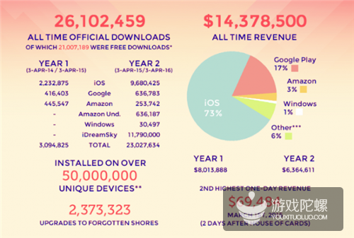 《纪念碑谷》累计收入超1400万美元  iOS平台占比73%