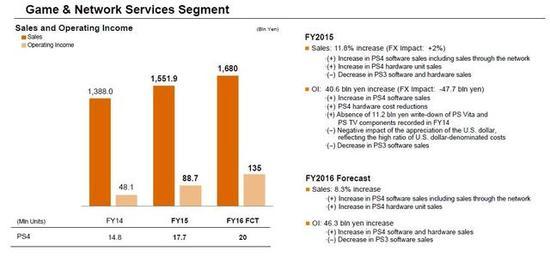 索尼财报预期:PS4 2016全年销量或破2000万