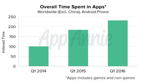 移动端已成消费者第一平台 2020年移动广告收入将超电视广告