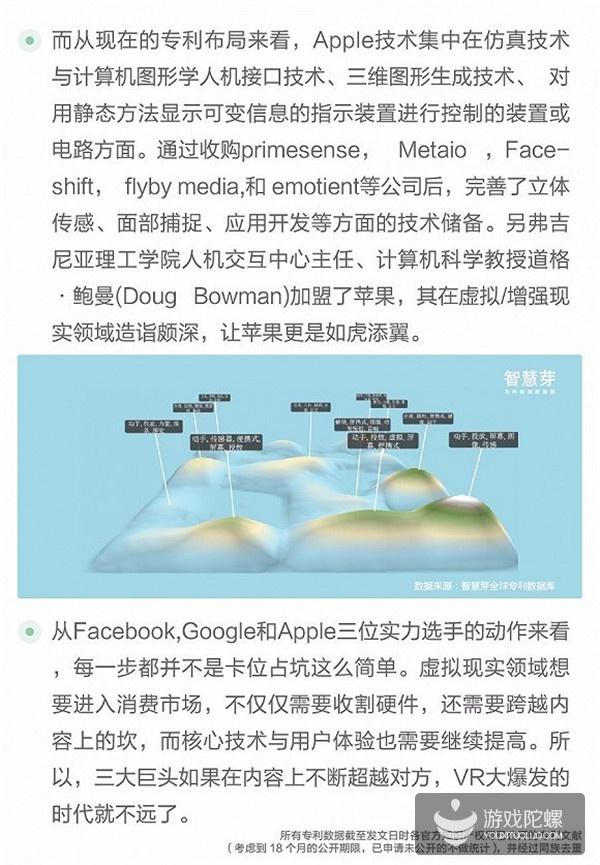 十四张图看懂Facebook/苹果/谷歌VR布局