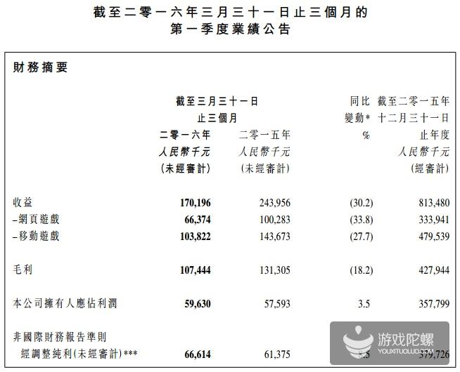 博雅互动2016年Q1财报:移动游戏收入超1亿元,同比降27.7%