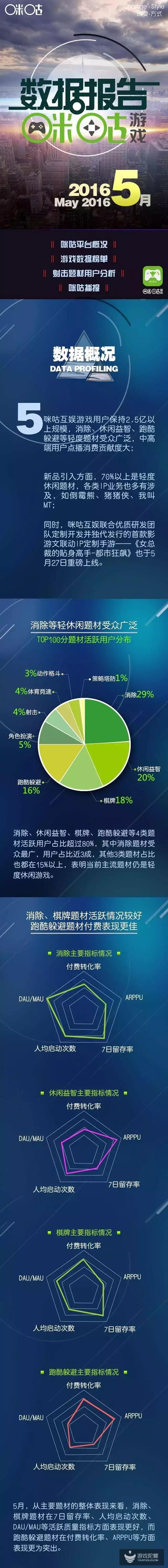 咪咕游戏发布5月手游数据报告:轻度游戏占比83%