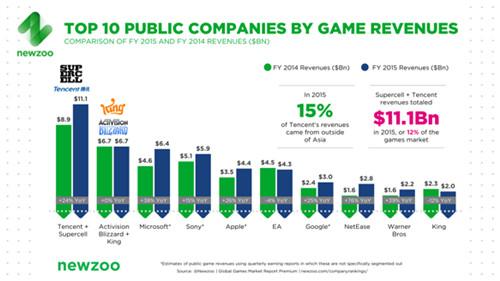 腾讯将在今年996亿美元的全球游戏市场占据13%的份额