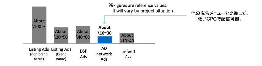 日本非激励原生广告市场分析