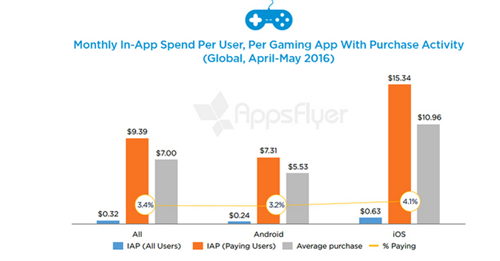AppsFlyer:仅3.5%手游玩家花钱购买游戏内道具