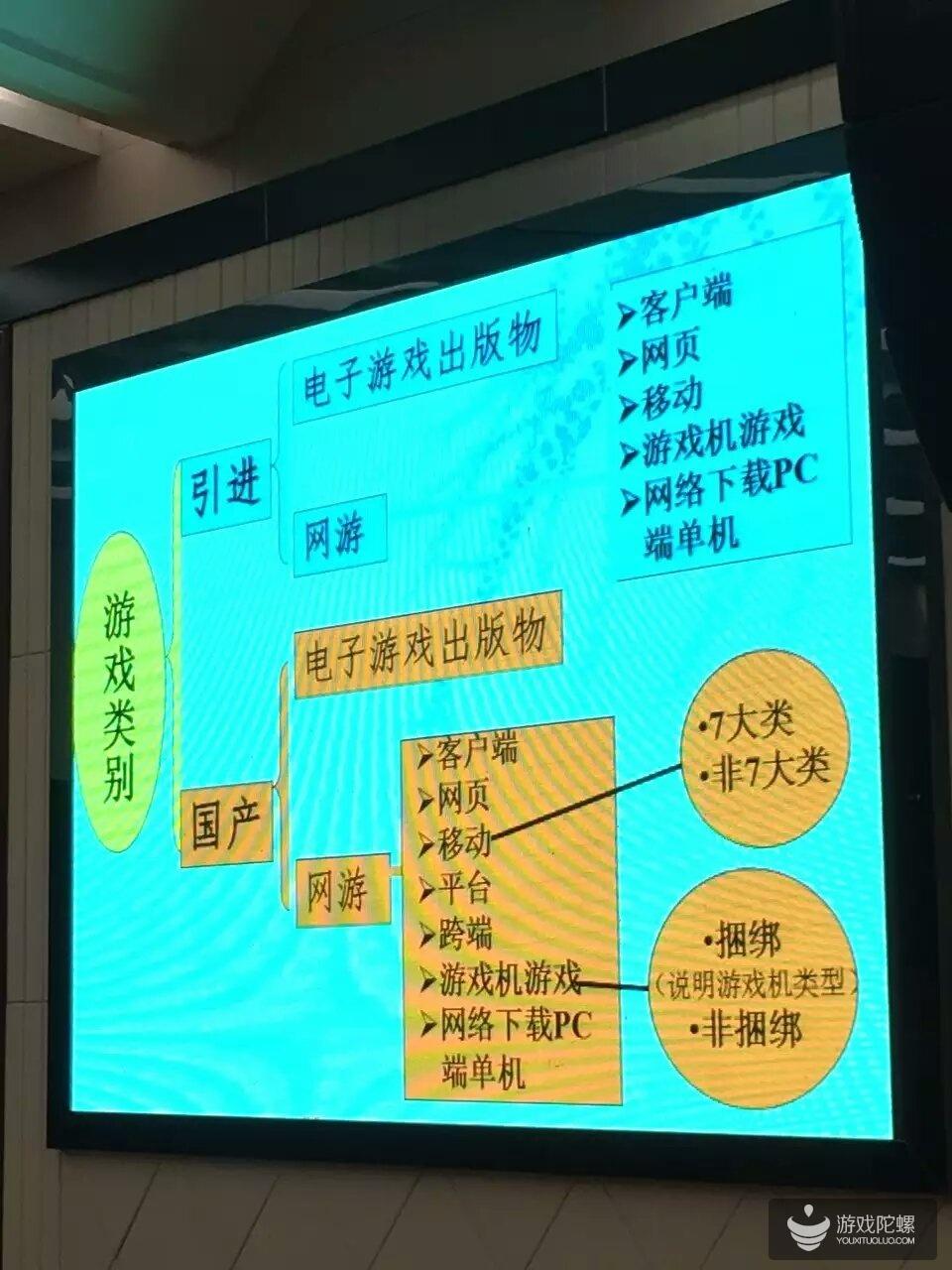 广电总局:网络游戏申报流程详解及内容出版管理政策解读