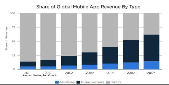 AppsFlyer报告:手机应用付费比例仅5.2%